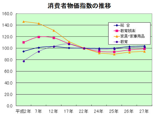 消費者物価指数のグラフ